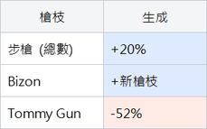 Vikendi拾取物平衡性重設詳情(有新槍??)