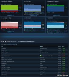 Steam平台6月軟硬件調查報告:中文玩家佔比下滑4.40%、GTX 1060仍是主流