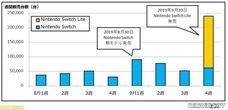 NS Lite三天在日本賣出17萬7936台 NS總銷量921萬台