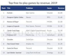 2019年免費遊戲收入《要塞英雄》奪冠,免錢最貴!!