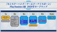 魔物獵人世界Iceborne  2020年PS4版計劃