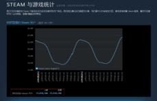 Steam在線用戶數量又創新高 突破2300萬人