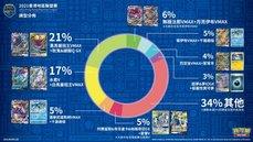 香港地區聯盟賽的牌組分析