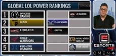 《英雄聯盟》ESPN全球戰力榜最新排名:FW這次前10、IG世界最強
