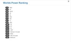 Reddit網友投票 S8世界賽隊伍強排名